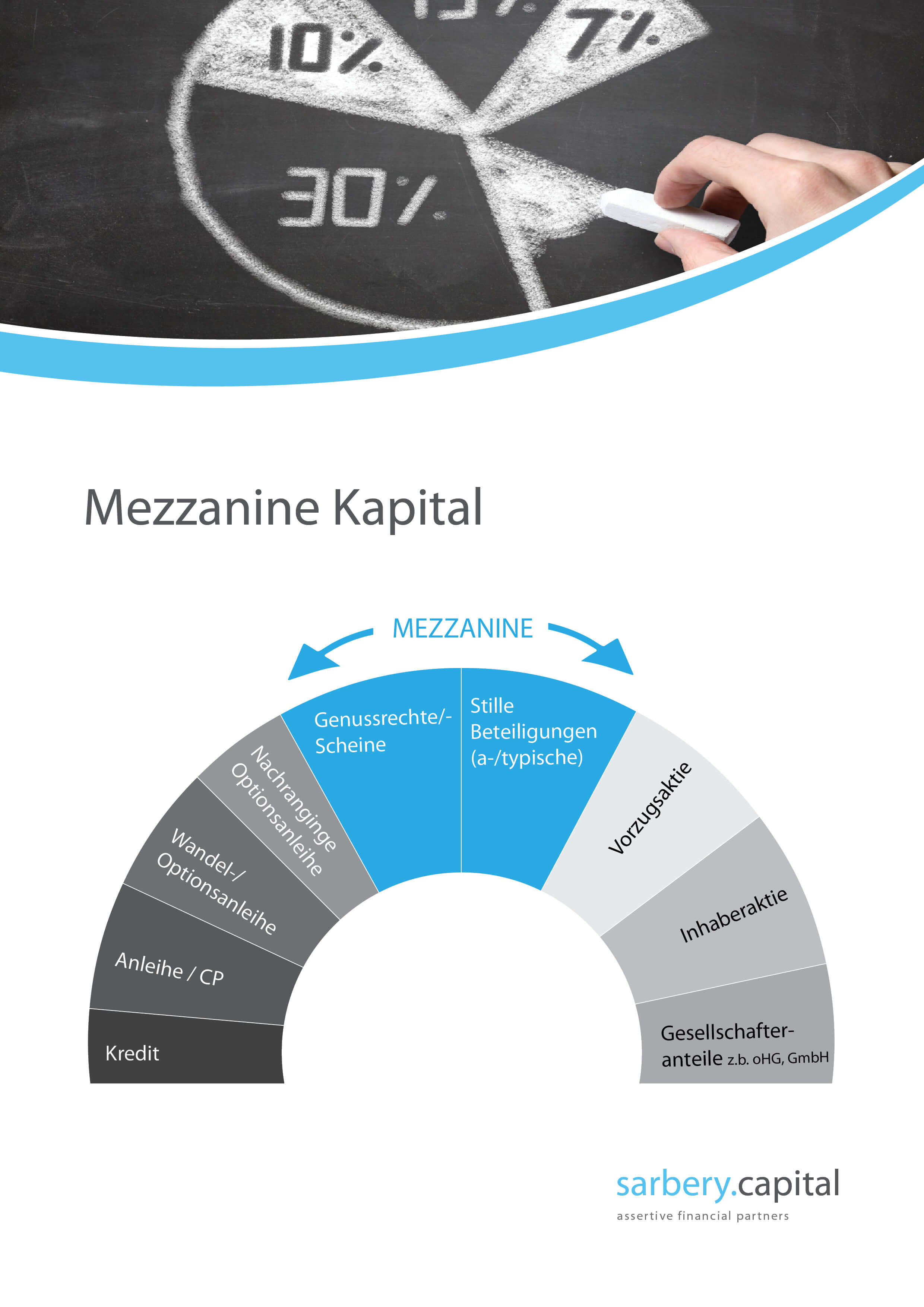 Finanzierung durch Mezzanine Kapital