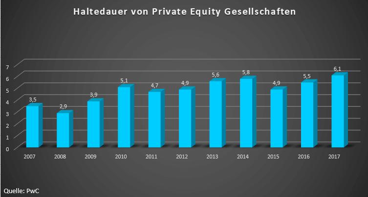 Haltedauer Private Equity Gesellschaften