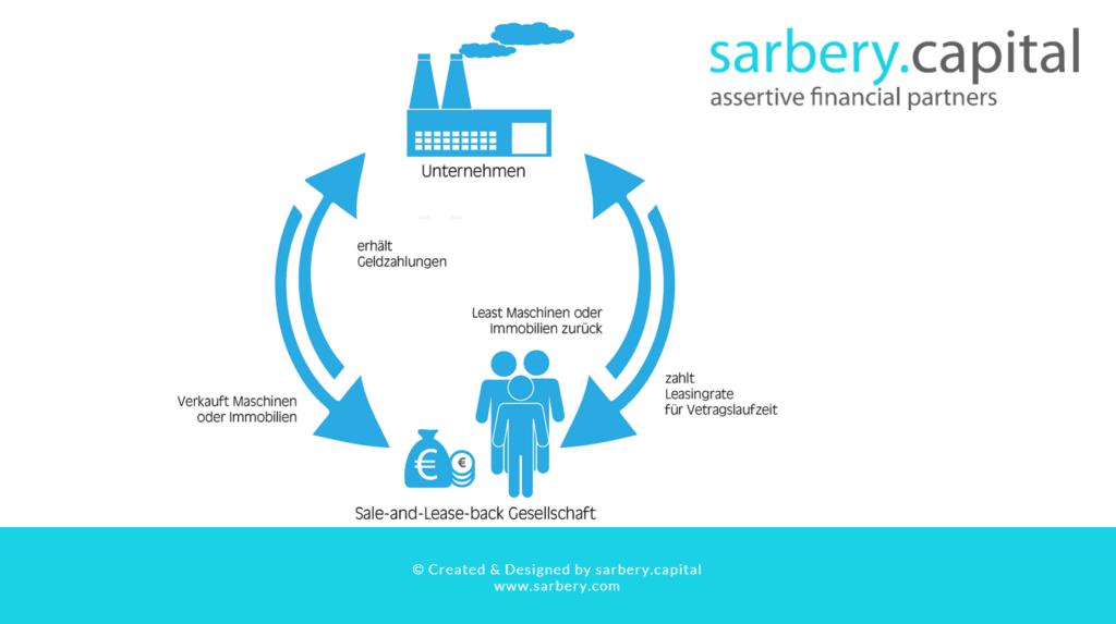 Sale and Lease Back als Finanzierungsinstrument